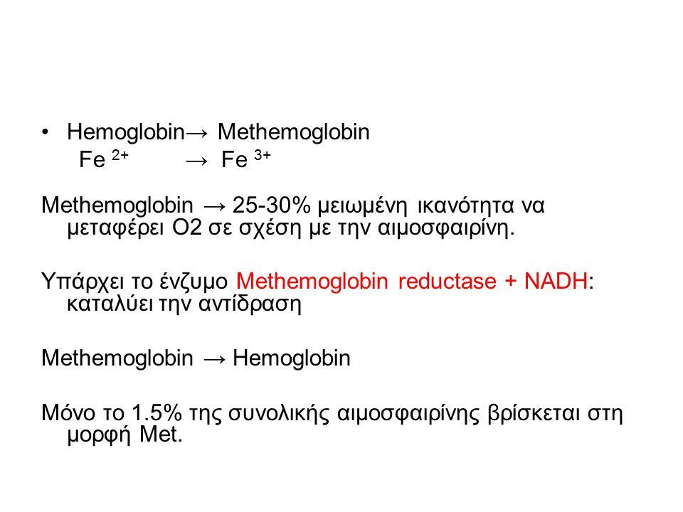 Hemoglobin→ Methemoglobin Fe 2+ → Fe 3+ Methemoglobin → 25-30% μειωμένη ικανότητα να μεταφέρει Ο2 σε σχέση με την αιμοσφαιρίνη. Υπάρχει το ένζυμο Meth