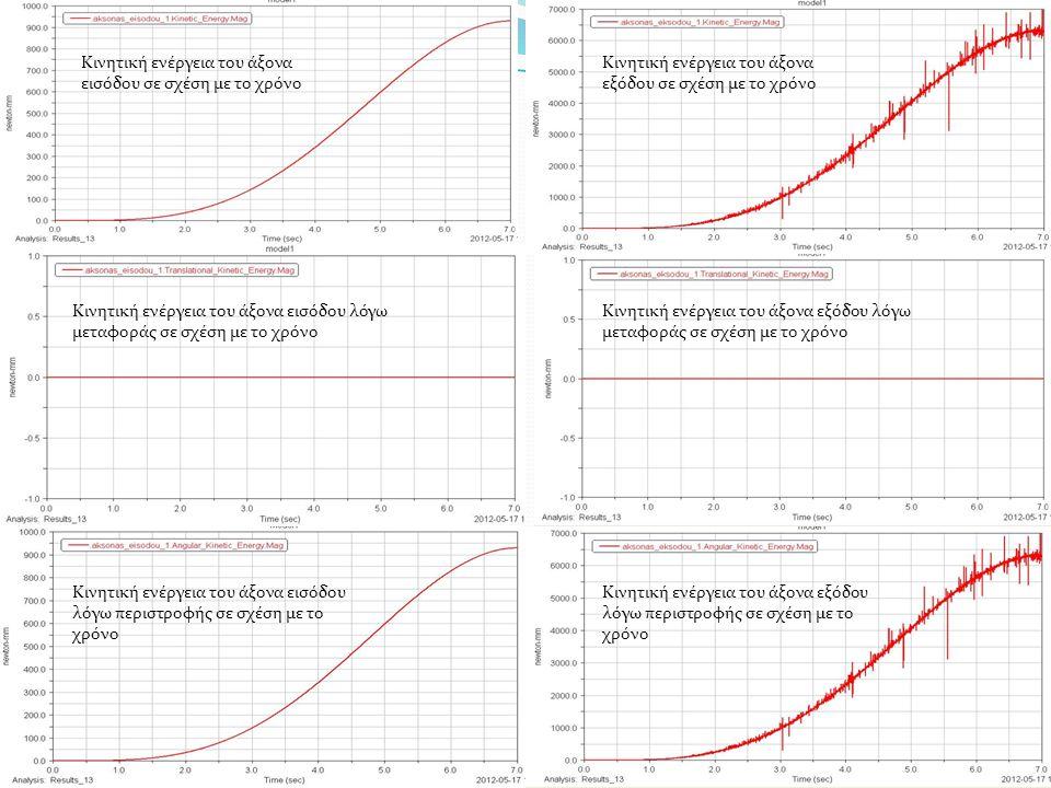 Κινητική ενέργεια του άξονα εισόδου σε σχέση με το χρόνο Κινητική ενέργεια του άξονα εξόδου σε σχέση με το χρόνο Κινητική ενέργεια του άξονα εισόδου λόγω μεταφοράς σε σχέση με το χρόνο Κινητική ενέργεια του άξονα εξόδου λόγω μεταφοράς σε σχέση με το χρόνο Κινητική ενέργεια του άξονα εισόδου λόγω περιστροφής σε σχέση με το χρόνο Κινητική ενέργεια του άξονα εξόδου λόγω περιστροφής σε σχέση με το χρόνο