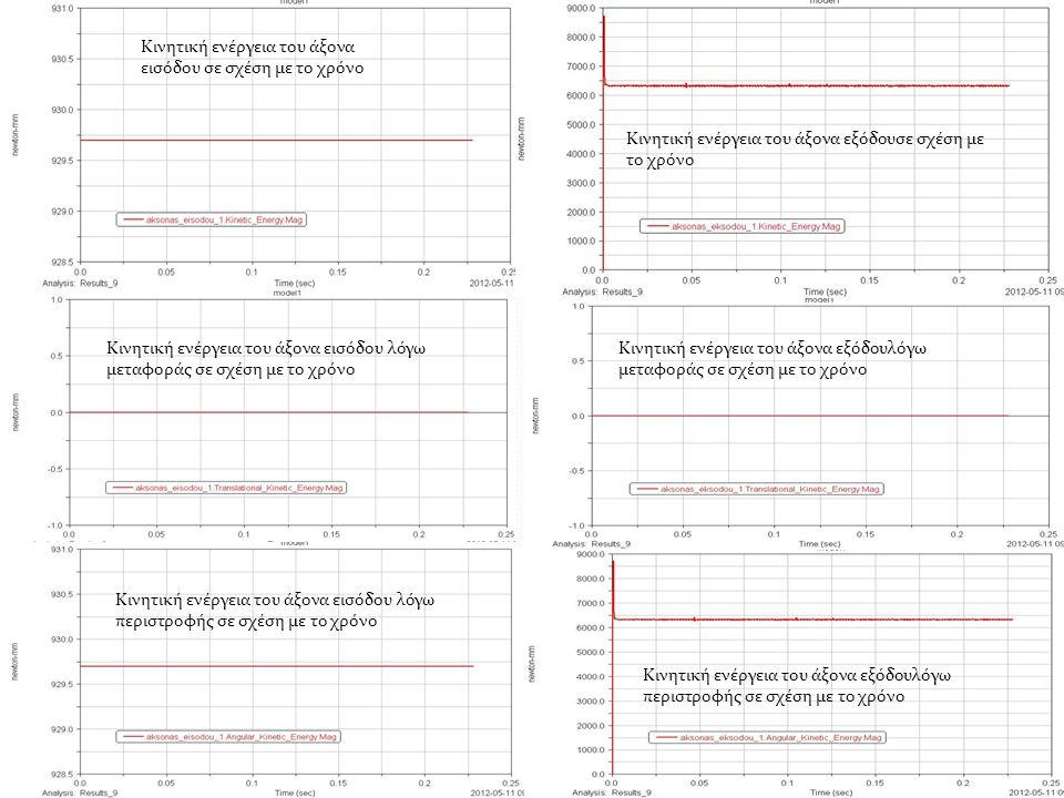 Κινητική ενέργεια του άξονα εισόδου σε σχέση με το χρόνο Κινητική ενέργεια του άξονα εισόδου λόγω μεταφοράς σε σχέση με το χρόνο Κινητική ενέργεια του άξονα εισόδου λόγω περιστροφής σε σχέση με το χρόνο Κινητική ενέργεια του άξονα εξόδουσε σχέση με το χρόνο Κινητική ενέργεια του άξονα εξόδουλόγω μεταφοράς σε σχέση με το χρόνο Κινητική ενέργεια του άξονα εξόδουλόγω περιστροφής σε σχέση με το χρόνο