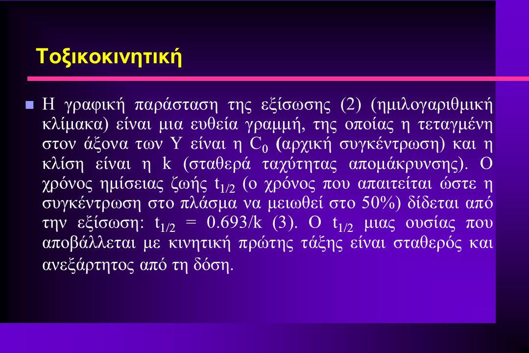 n Η γραφική παράσταση της εξίσωσης (2) (ημιλογαριθμική κλίμακα) είναι μια ευθεία γραμμή, της οποίας η τεταγμένη στον άξονα των Υ είναι η C 0 (αρχική συγκέντρωση) και η κλίση είναι η k (σταθερά ταχύτητας απομάκρυνσης).