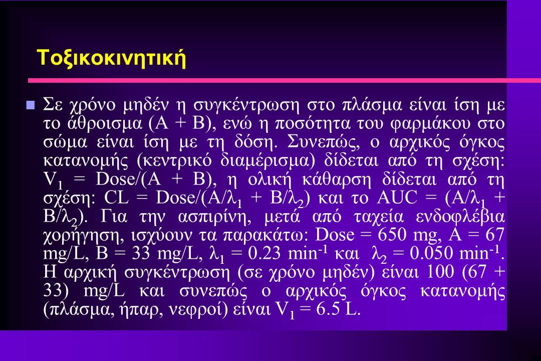 n Σε χρόνο μηδέν η συγκέντρωση στο πλάσμα είναι ίση με το άθροισμα (Α + Β), ενώ η ποσότητα του φαρμάκου στο σώμα είναι ίση με τη δόση.