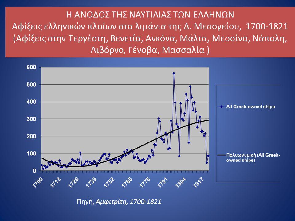 Η ΑΝΟΔΟΣ ΤΗΣ ΝΑΥΤΙΛΙΑΣ ΤΩΝ ΕΛΛΗΝΩΝ Αφίξεις ελληνικών πλοίων στα λιμάνια της Δ.