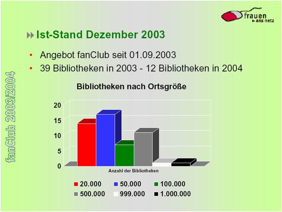 24.5.2004 Barbara Lison, Bremen 23