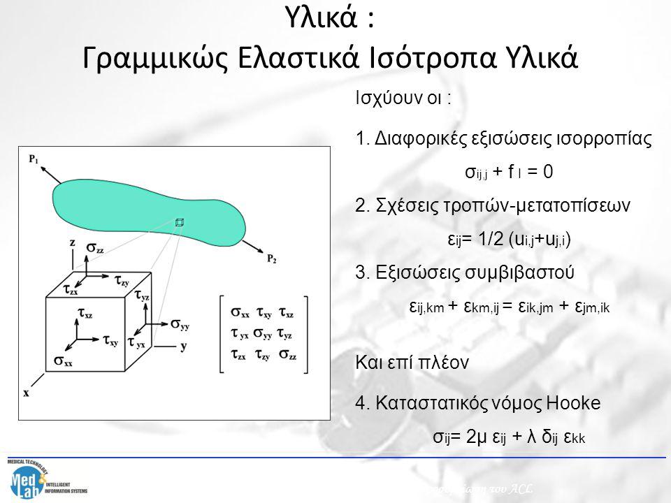 Ισχύουν οι : 1. Διαφορικές εξισώσεις ισορροπίας σ ij,j + f I = 0 2. Σχέσεις τροπών-μετατοπίσεων ε ij = 1/2 (u i,j +u j,i ) 3. Εξισώσεις συμβιβαστού ε