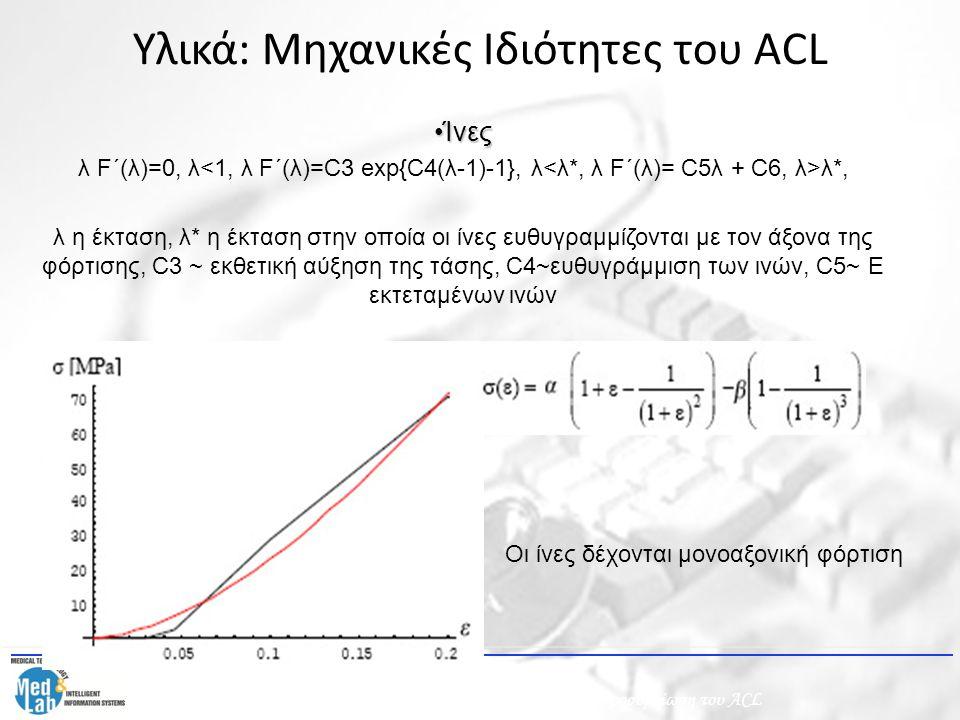 Υλικά: Mηχανικές Ιδιότητες του ACL ΊνεςΊνες λ F΄(λ)=0, λ λ*, λ η έκταση, λ* η έκταση στην οποία οι ίνες ευθυγραμμίζονται με τον άξονα της φόρτισης, C3