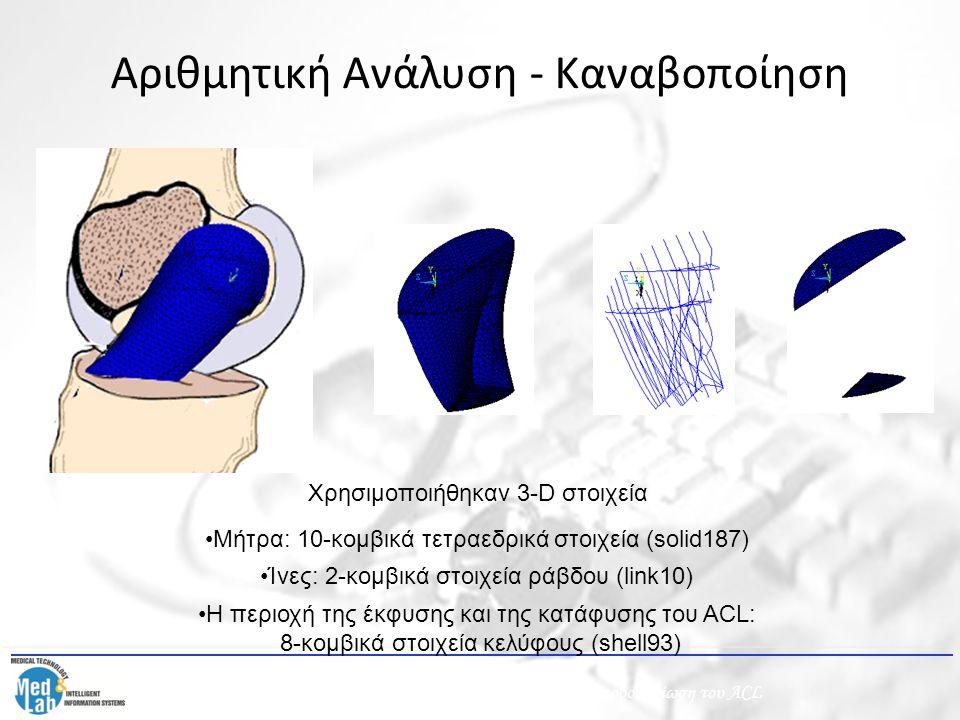 Αριθμητική Ανάλυση - Καναβοποίηση Χρησιμοποιήθηκαν 3-D στοιχεία Μήτρα: 10-κομβικά τετραεδρικά στοιχεία (solid187) Ίνες: 2-κομβικά στοιχεία ράβδου (lin