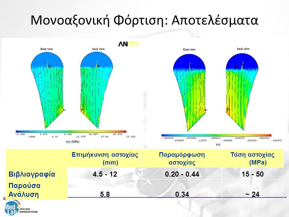 Μονοαξονική Φόρτιση: Αποτελέσματα Επιμήκυνση αστοχίας (mm) Παραμόρφωση αστοχίας Τάση αστοχίας (MPa) Βιβλιογραφία4.5 - 120.20 - 0.4415 - 50 Παρούσα Ανά