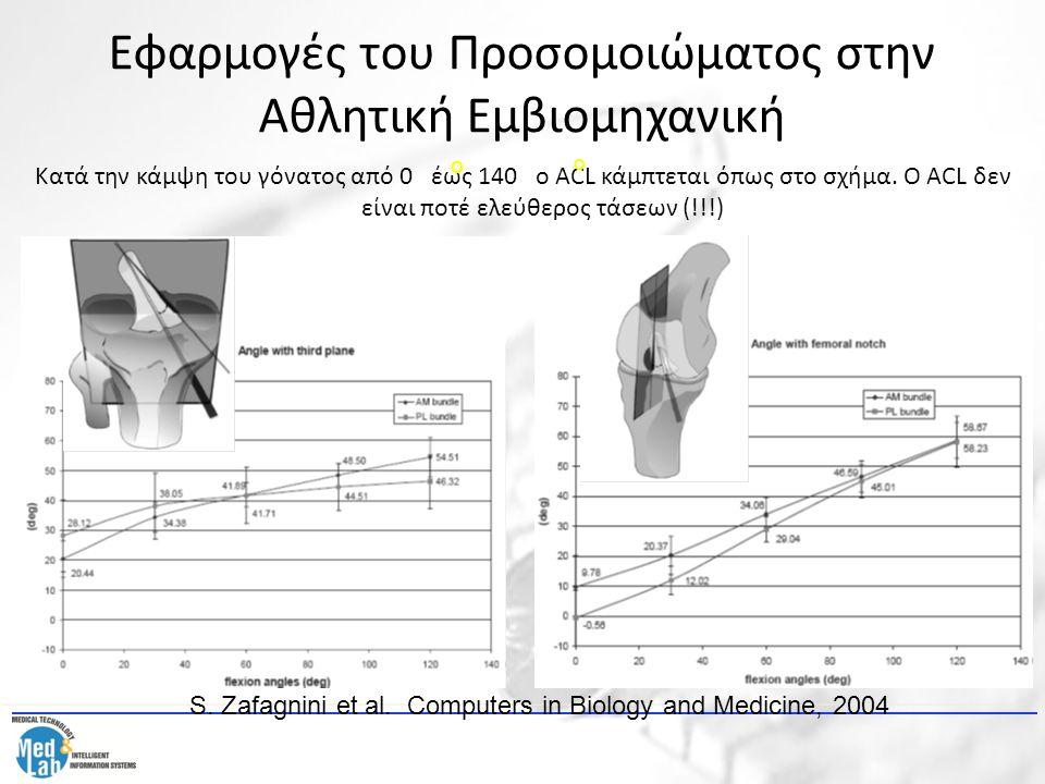 Εφαρμογές του Προσομοιώματος στην Αθλητική Εμβιομηχανική Κατά την κάμψη του γόνατος από 0 έως 140 ο ACL κάμπτεται όπως στο σχήμα. Ο ACL δεν είναι ποτέ