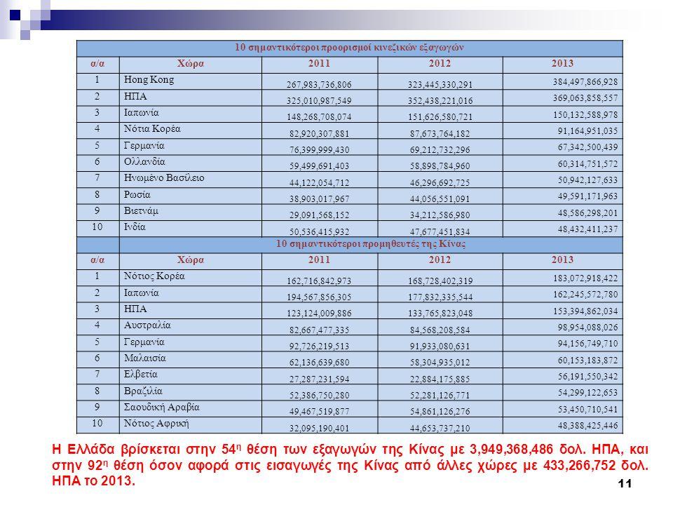 10 σημαντικότεροι προορισμοί κινεζικών εξαγωγών α/αΧώρα201120122013 1Hong Kong 267,983,736,806323,445,330,291 384,497,866,928 2ΗΠΑ 325,010,987,549352,