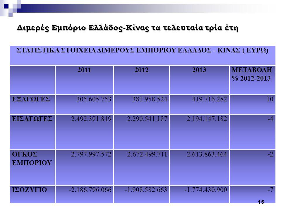 Διμερές Εμπόριο Ελλάδος-Κίνας τα τελευταία τρία έτη ΣΤΑΤΙΣΤΙΚΑ ΣΤΟΙΧΕΙΑ ΔΙΜΕΡΟΥΣ ΕΜΠΟΡΙΟΥ ΕΛΛΑΔΟΣ - ΚΙΝΑΣ ( ΕΥΡΩ) 201120122013ΜΕΤΑΒΟΛΗ % 2012-2013 ΕΞΑ
