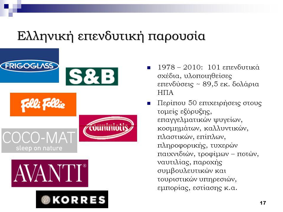 Ελληνική επενδυτική παρουσία 1978 – 2010: 101 επενδυτικά σχέδια, υλοποιηθείσες επενδύσεις ~ 89,5 εκ. δολάρια ΗΠΑ Περίπου 50 επιχειρήσεις στους τομείς
