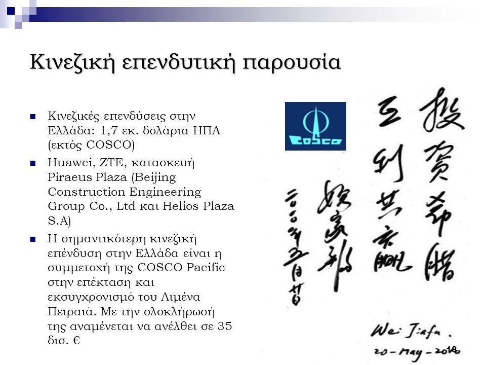Κινεζική επενδυτική παρουσία Κινεζικές επενδύσεις στην Ελλάδα: 1,7 εκ. δολάρια ΗΠΑ (εκτός COSCO) Huawei, ZTE, κατασκευή Piraeus Plaza (Beijing Constru