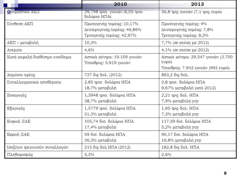 20102013 Ονομαστικό ΑΕΠ39,798 τρισ. γιουάν (6,05 τρισ. δολάρια ΗΠΑ) 56,8 τρις γιουάν (7,1 τρις ευρώ) Σύνθεση ΑΕΠΠρωτογενής τομέας: 10,17% Δευτερογενής
