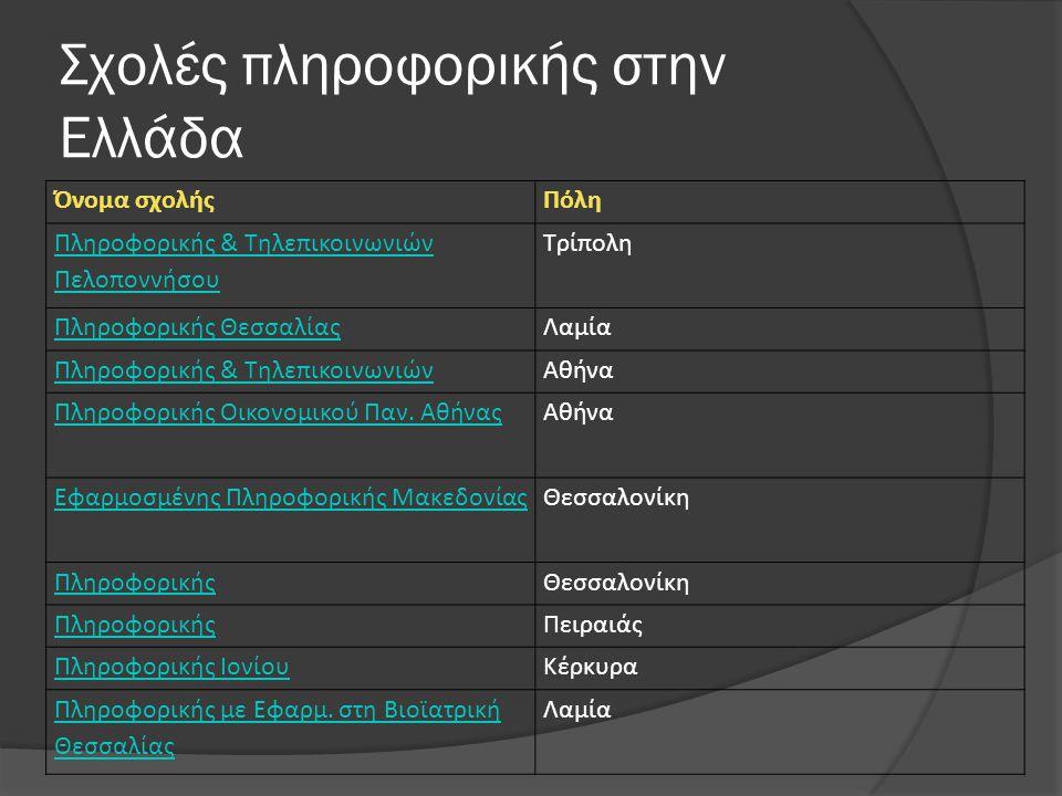 Σχολές πληροφορικής στην Ελλάδα Όνομα σχολήςΠόλη Πληροφορικής & Τηλεπικοινωνιών Πελοποννήσου Τρίπολη Πληροφορικής ΘεσσαλίαςΛαμία Πληροφορικής & ΤηλεπικοινωνιώνΑθήνα Πληροφορικής Οικονομικού Παν.
