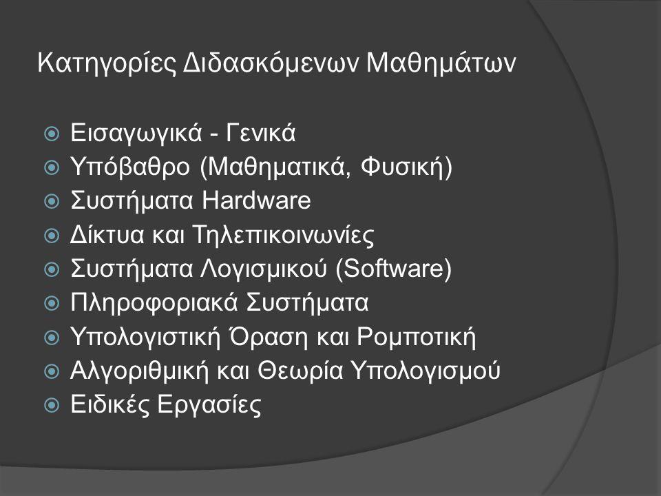 Κατηγορίες Διδασκόμενων Μαθημάτων  Εισαγωγικά - Γενικά  Υπόβαθρο (Μαθηματικά, Φυσική)  Συστήματα Hardware  Δίκτυα και Τηλεπικοινωνίες  Συστήματα Λογισμικού (Software)  Πληροφοριακά Συστήματα  Υπολογιστική Όραση και Ρομποτική  Αλγοριθμική και Θεωρία Υπολογισμού  Ειδικές Εργασίες