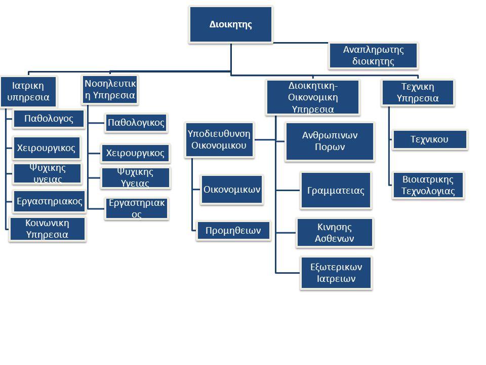 Διοικητης Ιατρικη υπηρεσια Παθολογος Χειρουργικος Ψυχικης υγειας Εργαστηριακος Κοινωνικη Υπηρεσια Νοσηλευτικ η Υπηρεσια Παθολογικος Χειρουργικος Ψυχικης Υγειας Εργαστηριακ ος Αναπληρωτης διοικητης Διοικητικη- Οικονομικη Υπηρεσια Ανθρωπινων Πορων Γραμματειας Κινησης Ασθενων Εξωτερικων Ιατρειων Υποδιευθυνση Οικονομικου Οικονομικων Προμηθειων Τεχνικη Υπηρεσια Τεχνικου Βιοιατρικης Τεχνολογιας