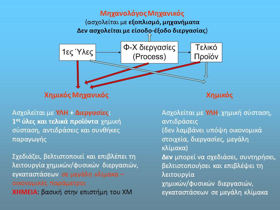 Χημικός Ασχολείται με ΥΛΗ, χημική σύσταση, αντιδράσεις (δεν λαμβάνει υπόψη οικονομικά στοιχεία, διεργασίες, μεγάλη κλίμακα) Δεν μπορεί να σχεδιάσει, σ