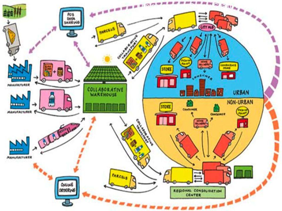  Αρχείο Συναλλασσόμενων (Πελατών, Προμηθευτών, Συνεργατών κτλ) ΓΕΝΙΚΑ ΣΤΟΙΧΕΙΑ (Επωνυμία,Διεύθυνση κτλ) ΟΙΚΟΝΟΜΙΚΑ ΣΤΟΙΧΕΙΑ (Α.Φ.Μ, Δ.Ο.Υ κτλ) ΤΥΠΟΣ ΣΥΝΑΛΛΑΣΣΟΜΕΝΟΥ : Πελάτης (Σημείο Διανομής, Παραλήπτης) Προμηθευτής (Forwarder, Μεταφορική, Courrier)  Διαχείριση Παραγγελιών με έκδοση γραμμωτών κωδικών για κάθε παραγγελία.