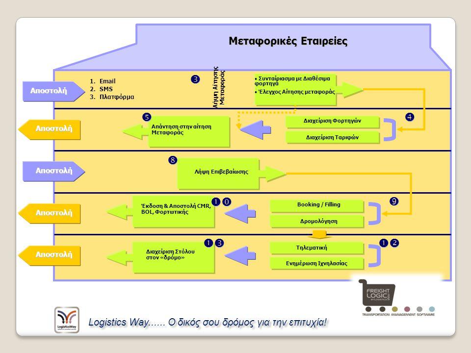Μεταφορικές Εταιρείες Αποστολή  1.Email 2.SMS 3.Πλατφόρμα Λήψη Αίτησης Μεταφοράς Συνταίριασμα με Διαθέσιμα φορτηγά Έλεγχος Αίτησης μεταφοράς Διαχείρι