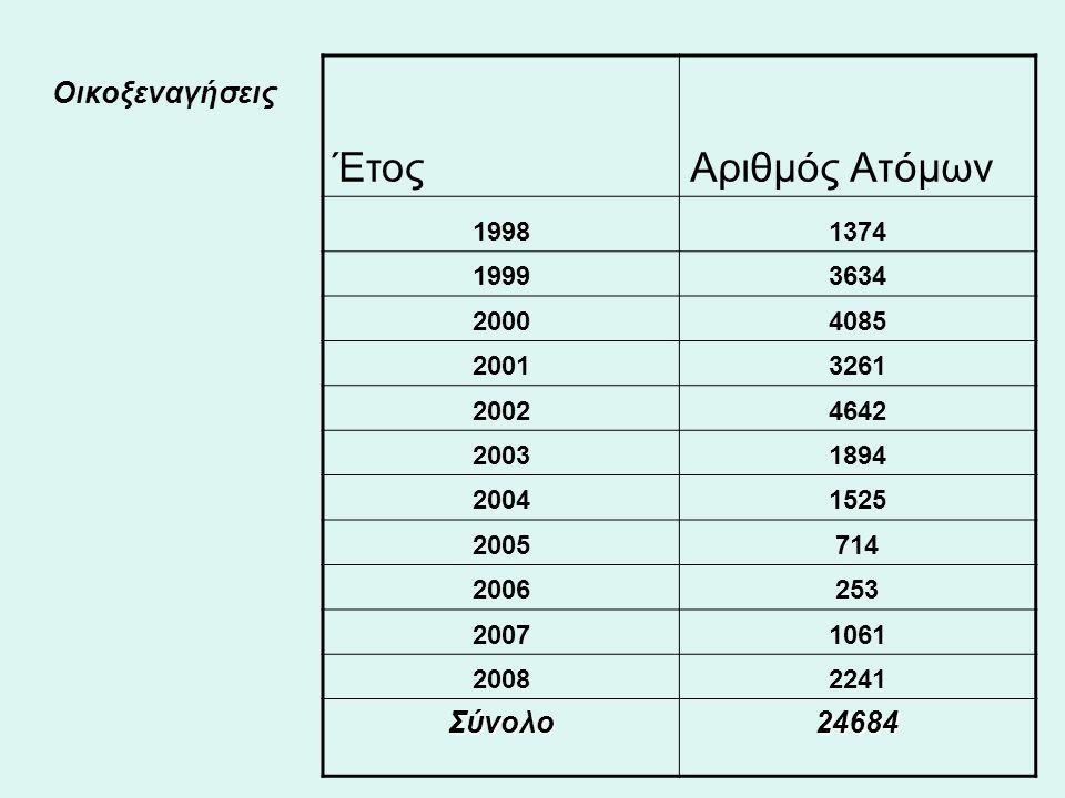 ΈτοςΑριθμός Ατόμων 19981374 19993634 20004085 20013261 20024642 20031894 20041525 2005714 2006253 20071061 20082241 Σύνολο24684 Οικοξεναγήσεις