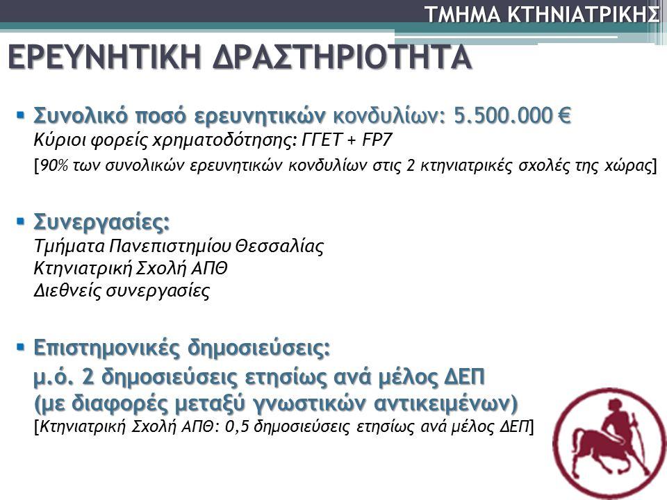  Συνολικό ποσό ερευνητικών κονδυλίων: 5.500.000 €  Συνολικό ποσό ερευνητικών κονδυλίων: 5.500.000 € Κύριοι φορείς χρηματοδότησης: ΓΓΕΤ + FP7 [90% τω