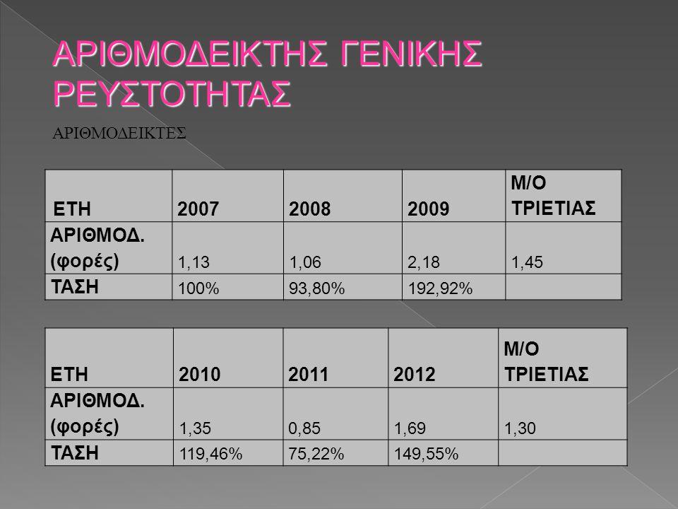 ΑΡΙΘΜΟΔΕΙΚΤΗΣ ΓΕΝΙΚΗΣ ΡΕΥΣΤΟΤΗΤΑΣ ΕΤΗ200720082009 M/O ΤΡΙΕΤΙΑΣ ΑΡΙΘΜΟΔ. (φορές) 1,131,062,181,45 ΤΑΣΗ 100%93,80%192,92% ΕΤΗ201020112012 M/O ΤΡΙΕΤΙΑΣ Α