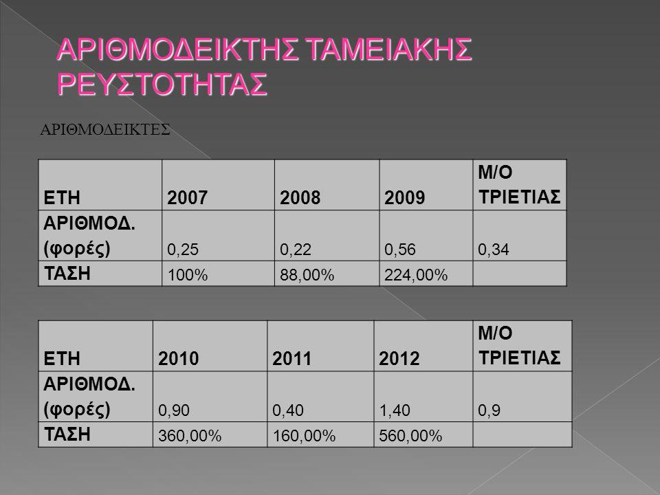ΑΡΙΘΜΟΔΕΙΚΤΕΣ ΑΡΙΘΜΟΔΕΙΚΤΗΣ ΤΑΜΕΙΑΚΗΣ ΡΕΥΣΤΟΤΗΤΑΣ ΕΤΗ200720082009 M/O ΤΡΙΕΤΙΑΣ ΑΡΙΘΜΟΔ. (φορές) 0,250,220,560,34 ΤΑΣΗ 100%88,00%224,00% ΕΤΗ20102011201