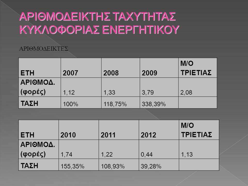 ΑΡΙΘΜΟΔΕΙΚΤΕΣ ΑΡΙΘΜΟΔΕΙΚΤΗΣ ΤΑΧΥΤΗΤΑΣ ΚΥΚΛΟΦΟΡΙΑΣ ΕΝΕΡΓΗΤΙΚΟΥ ΕΤΗ200720082009 M/O ΤΡΙΕΤΙΑΣ ΑΡΙΘΜΟΔ. (φορές) 1,121,333,792,08 ΤΑΣΗ 100%118,75%338,39% Ε
