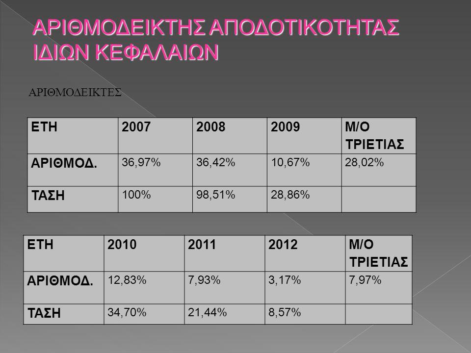 ΑΡΙΘΜΟΔΕΙΚΤΕΣ ΑΡΙΘΜΟΔΕΙΚΤΗΣ ΑΠΟΔΟΤΙΚΟΤΗΤΑΣ ΙΔΙΩΝ ΚΕΦΑΛΑΙΩΝ ΕΤΗ200720082009 M/O ΤΡΙΕΤΙΑΣ ΑΡΙΘΜΟΔ. 36,97%36,42%10,67% 28,02% ΤΑΣΗ 100%98,51%28,86% ΕΤΗ20