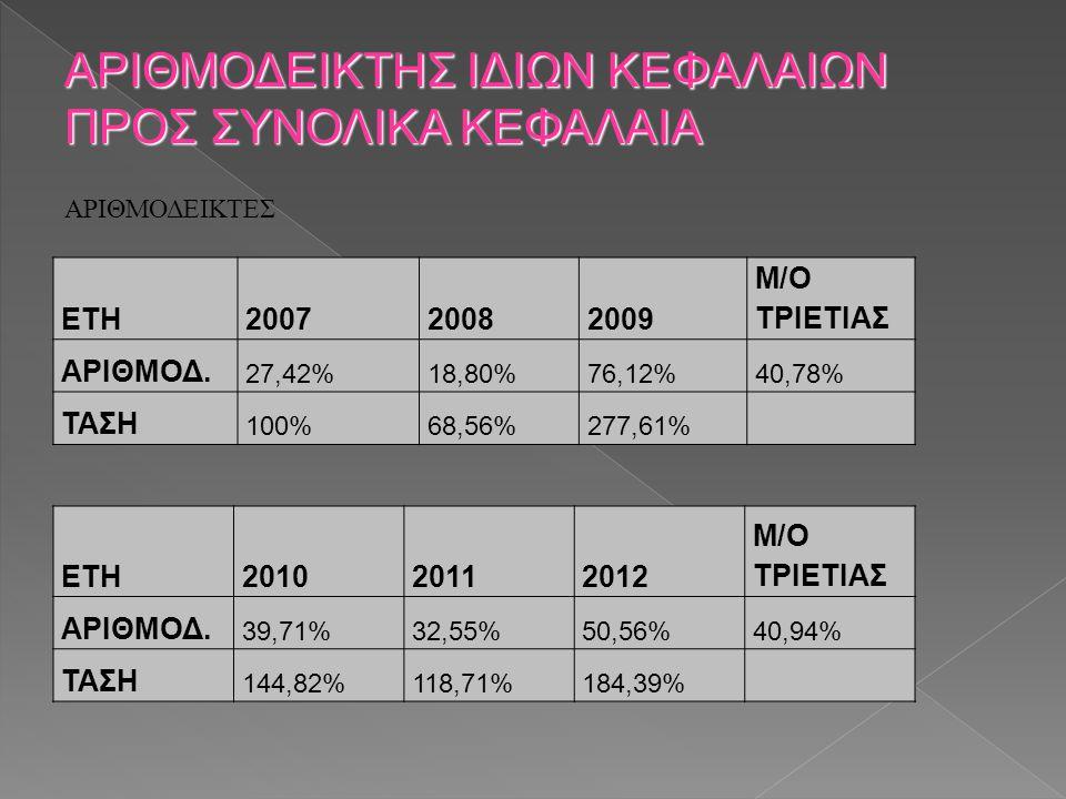 ΑΡΙΘΜΟΔΕΙΚΤΕΣ ΑΡΙΘΜΟΔΕΙΚΤΗΣ ΙΔΙΩΝ ΚΕΦΑΛΑΙΩΝ ΠΡΟΣ ΣΥΝΟΛΙΚΑ ΚΕΦΑΛΑΙΑ ΕΤΗ200720082009 M/O ΤΡΙΕΤΙΑΣ ΑΡΙΘΜΟΔ. 27,42%18,80%76,12%40,78% ΤΑΣΗ 100%68,56%277,6