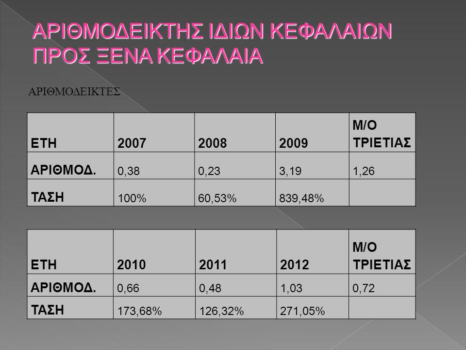 ΑΡΙΘΜΟΔΕΙΚΤΕΣ ΑΡΙΘΜΟΔΕΙΚΤΗΣ ΙΔΙΩΝ ΚΕΦΑΛΑΙΩΝ ΠΡΟΣ ΞΕΝΑ ΚΕΦΑΛΑΙΑ ΕΤΗ200720082009 M/O ΤΡΙΕΤΙΑΣ ΑΡΙΘΜΟΔ. 0,380,233,191,26 ΤΑΣΗ 100%60,53%839,48% ΕΤΗ201020