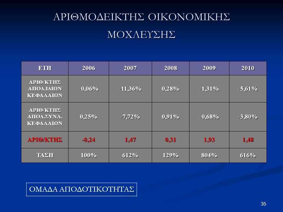35 ΑΡΙΘΜΟΔΕΙΚΤΗΣ ΟΙΚΟΝΟΜΙΚΗΣ ΜΟΧΛΕΥΣΗΣ ΕΤΗ20062007200820092010 ΑΡΙΘ/ΚΤΗΣ ΑΠΟΔ.ΙΔΙΩΝ ΚΕΦΑΛΑΙΩΝ -0,06%-11,36%0,28%-1,31%-5,61% ΑΡΙΘ/ΚΤΗΣ ΑΠΟΔ.ΣΥΝΛ. ΚΕΦΑ