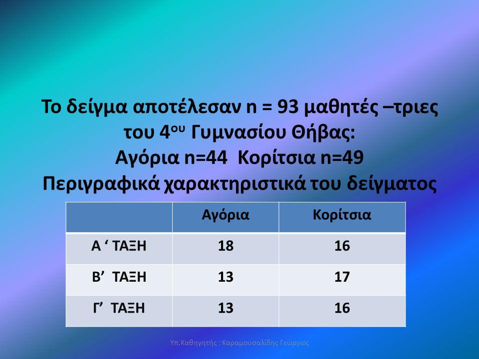 Το δείγμα αποτέλεσαν n = 93 μαθητές –τριες του 4 ου Γυμνασίου Θήβας: Αγόρια n=44 Κορίτσια n=49 Περιγραφικά χαρακτηριστικά του δείγματος Υπ.Καθηγητής : Καραμουσαλίδης Γεώργιος ΑγόριαΚορίτσια Α ' ΤΑΞΗ1816 Β' ΤΑΞΗ1317 Γ' ΤΑΞΗ1316