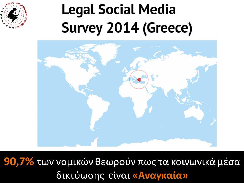 Συμπεράσματα Χαρτογράφηση της χρήσης Social Media από την Ελληνική νομική κοινότητα: – Τα Social Media είναι «αναγκαία» και αποτελούν μια νέα σειρά προκλήσεων για το νομικό επάγγελμα – Υψηλά επίπεδα χρήσης τόσο σε προσωπικό αλλά και σε επαγγελματικό επίπεδο – Ο τρόπος χρήσης διαφοροποιείται έντονα ανάλογα με το επίπεδο (προσωπικό / επαγγελματικό) – Η ενημέρωση και η συλλογή πληροφοριών είναι από τα βασικά «οφέλη» των Social Media ενώ η προστασία τόσο των προσωπικών δεδομένων όσο και της πνευματικής ιδιοκτησίας είναι τις σημαντικότερες «προκλήσεις» – Ανάγκη περεταίρω έρευνας