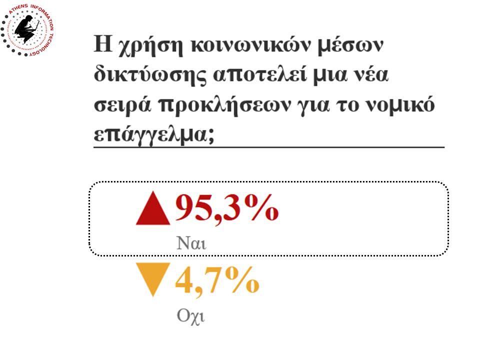51,2% των νομικών θεωρούν πως τα κοινωνικά μέσα δικτύωσης είναι «Αναγκαία & Σημαντικά»
