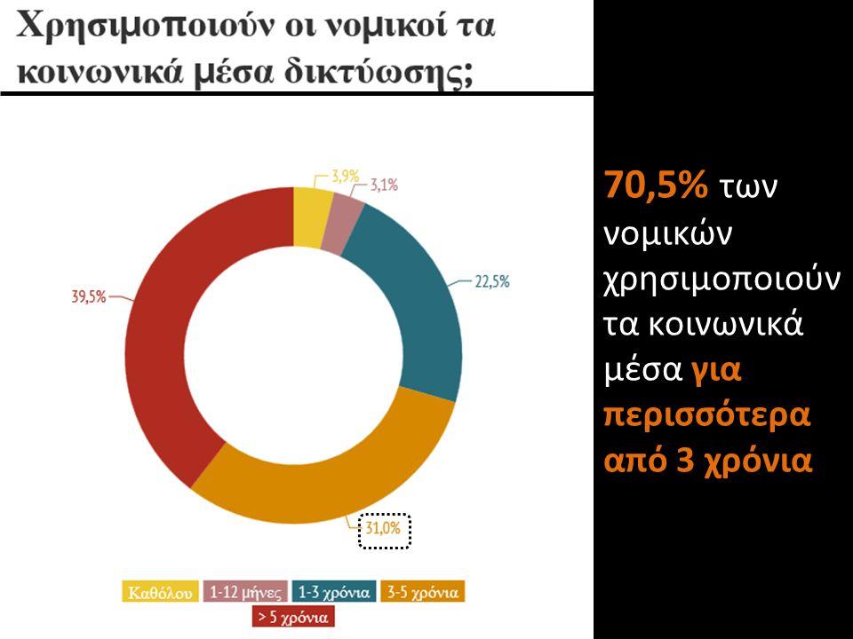 70,5% των νομικών χρησιμοποιούν τα κοινωνικά μέσα για περισσότερα από 3 χρόνια