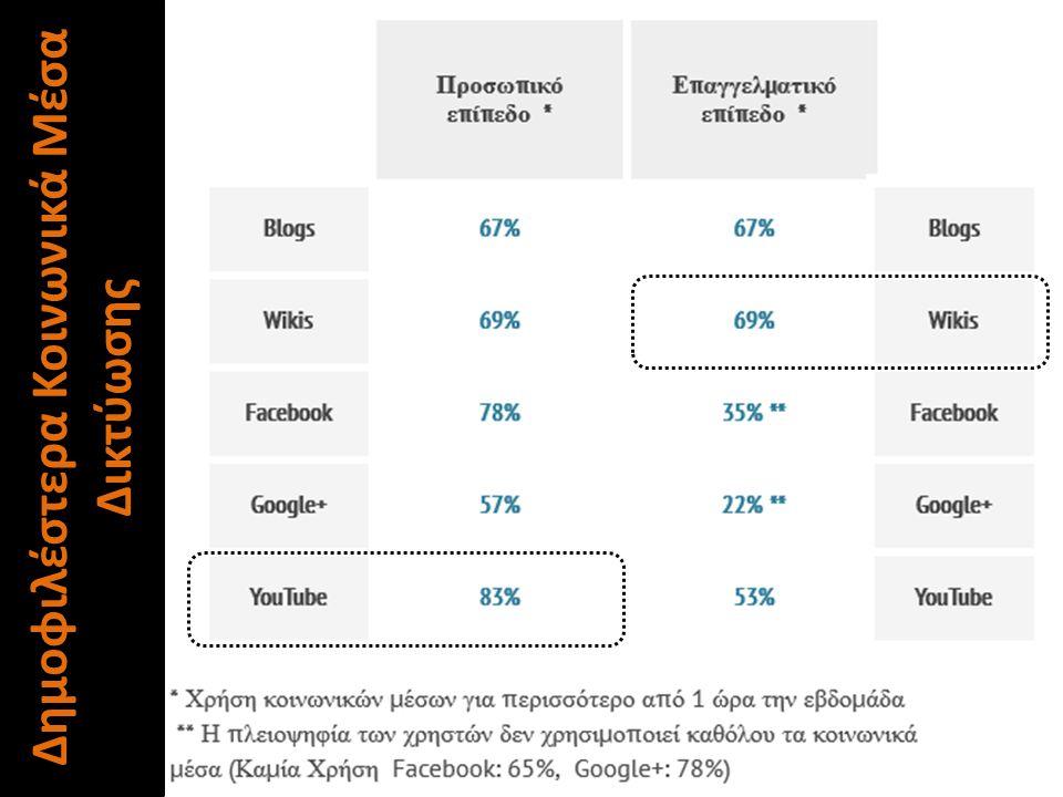 Δημοφιλέστερα Κοινωνικά Μέσα Δικτύωσης