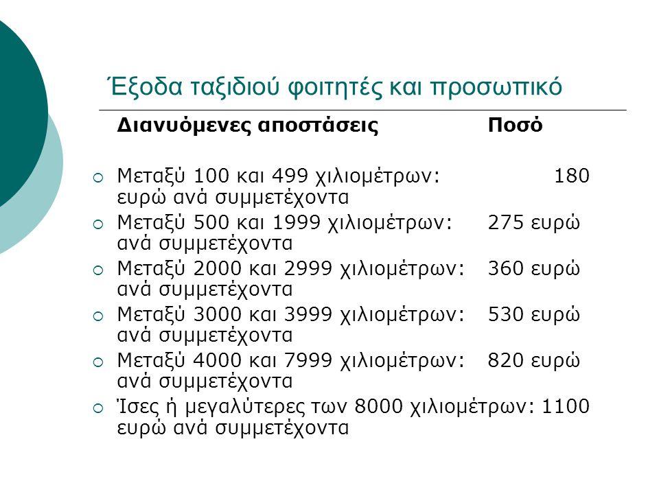Έξοδα ταξιδιού φοιτητές και προσωπικό Διανυόμενες αποστάσεις Ποσό  Μεταξύ 100 και 499 χιλιομέτρων: 180 ευρώ ανά συμμετέχοντα  Μεταξύ 500 και 1999 χι