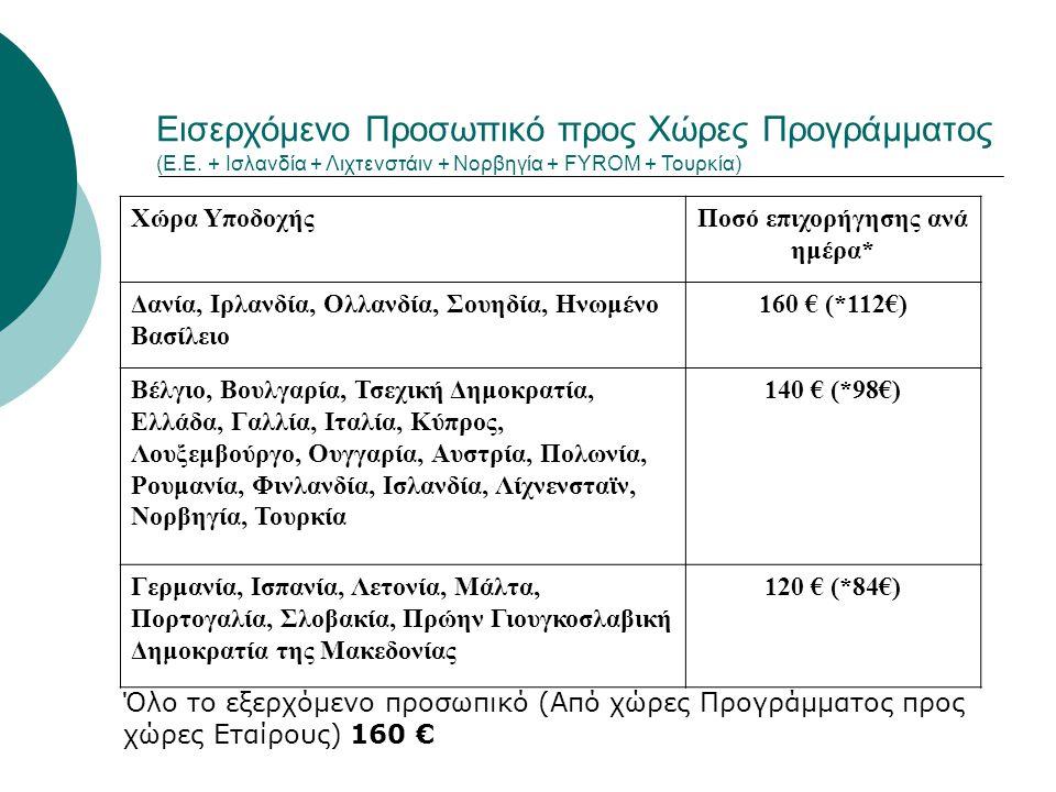 Εισερχόμενο Προσωπικό προς Χώρες Προγράμματος (Ε.Ε. + Ισλανδία + Λιχτενστάιν + Νορβηγία + FYROM + Τουρκία) Χώρα ΥποδοχήςΠοσό επιχορήγησης ανά ημέρα* Δ