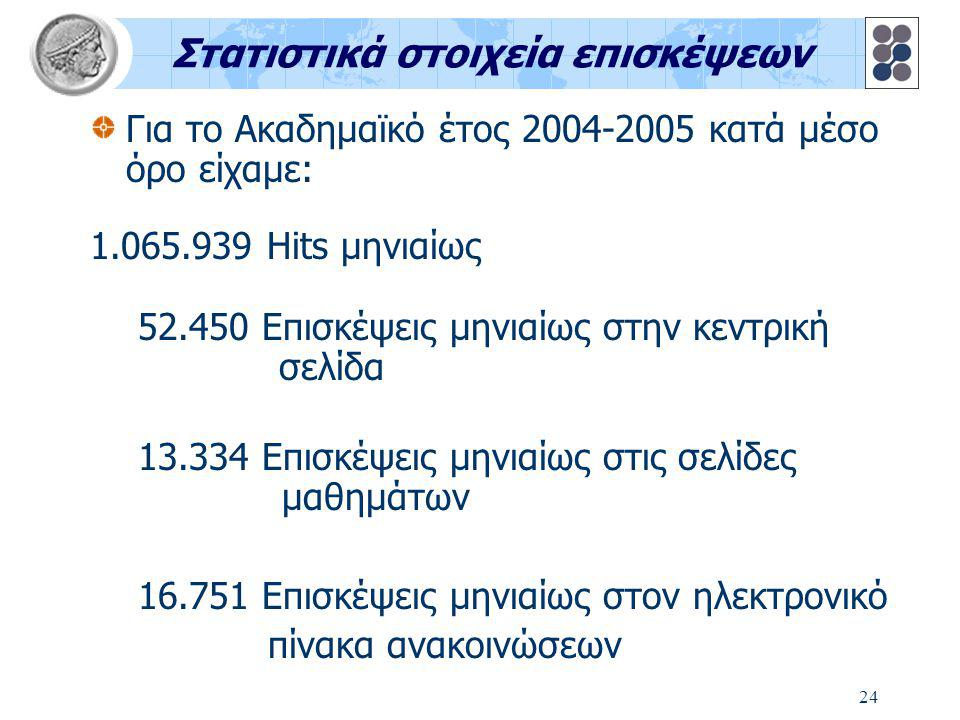 24 Στατιστικά στοιχεία επισκέψεων Για το Ακαδημαϊκό έτος 2004-2005 κατά μέσο όρο είχαμε: 1.065.939 Hits μηνιαίως 52.450 Επισκέψεις μηνιαίως στην κεντρική σελίδα 13.334 Επισκέψεις μηνιαίως στις σελίδες μαθημάτων 16.751 Επισκέψεις μηνιαίως στον ηλεκτρονικό πίνακα ανακοινώσεων