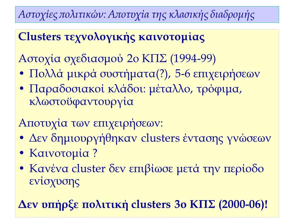 11 Αστοχίες πολιτικών: Αποτυχία της κλασικής διαδρομής Clusters τεχνολογικής καινοτομίας Αστοχία σχεδιασμού 2ο ΚΠΣ (1994-99) Πολλά μικρά συστήματα( ), 5-6 επιχειρήσεων Παραδοσιακοί κλάδοι: μέταλλο, τρόφιμα, κλωστοϋφαντουργία Αποτυχία των επιχειρήσεων: Δεν δημιουργήθηκαν clusters έντασης γνώσεων Καινοτομία .