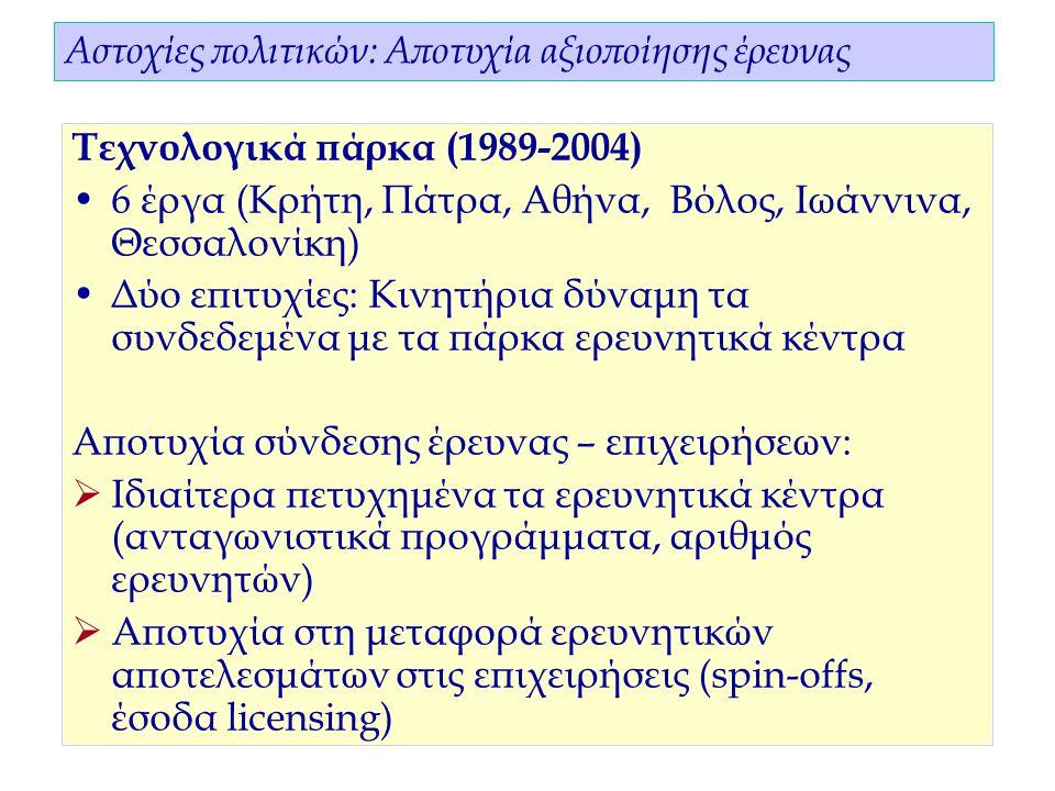 12 Αστοχίες πολιτικών: Αποτυχία αξιοποίησης έρευνας Τεχνολογικά πάρκα (1989-2004) 6 έργα (Κρήτη, Πάτρα, Αθήνα, Βόλος, Ιωάννινα, Θεσσαλονίκη) Δύο επιτυχίες: Κινητήρια δύναμη τα συνδεδεμένα με τα πάρκα ερευνητικά κέντρα Αποτυχία σύνδεσης έρευνας – επιχειρήσεων:  Ιδιαίτερα πετυχημένα τα ερευνητικά κέντρα (ανταγωνιστικά προγράμματα, αριθμός ερευνητών)  Αποτυχία στη μεταφορά ερευνητικών αποτελεσμάτων στις επιχειρήσεις (spin-offs, έσοδα licensing)