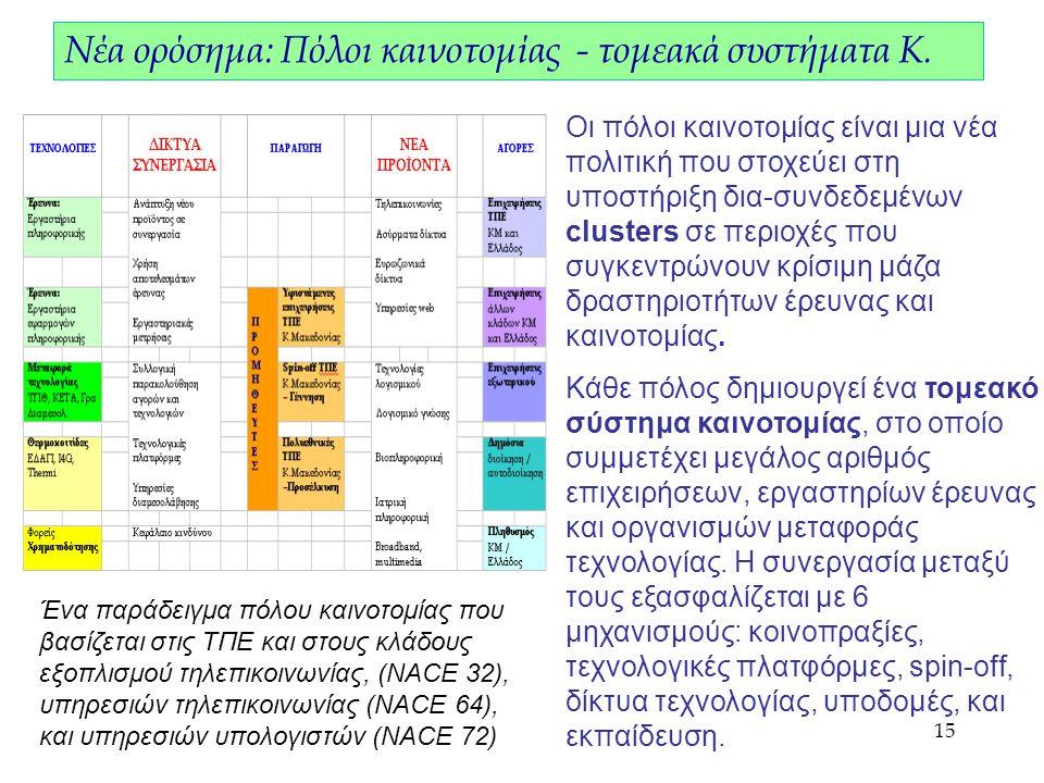 15 Νέα ορόσημα: Πόλοι καινοτομίας - τομεακά συστήματα Κ.