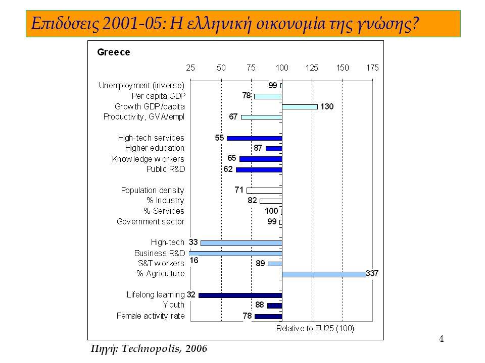 4 Πηγή: Technopolis, 2006 Επιδόσεις 2001-05: Η ελληνική οικονομία της γνώσης