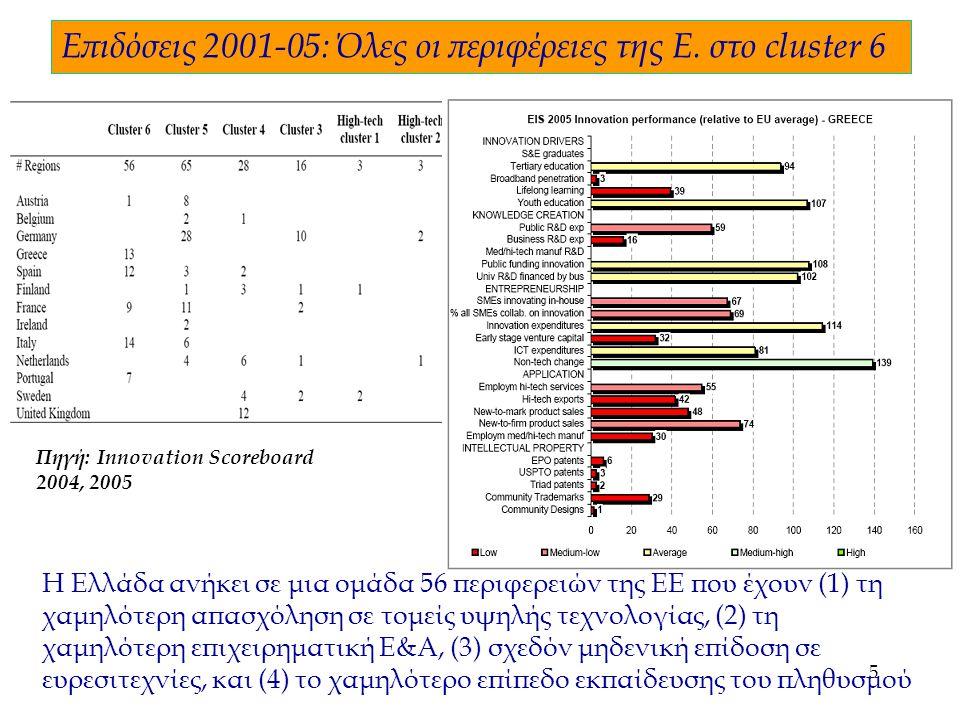 5 Η Ελλάδα ανήκει σε μια ομάδα 56 περιφερειών της ΕΕ που έχουν (1) τη χαμηλότερη απασχόληση σε τομείς υψηλής τεχνολογίας, (2) τη χαμηλότερη επιχειρηματική Ε&Α, (3) σχεδόν μηδενική επίδοση σε ευρεσιτεχνίες, και (4) το χαμηλότερο επίπεδο εκπαίδευσης του πληθυσμού Επιδόσεις 2001-05: Όλες οι περιφέρειες της Ε.