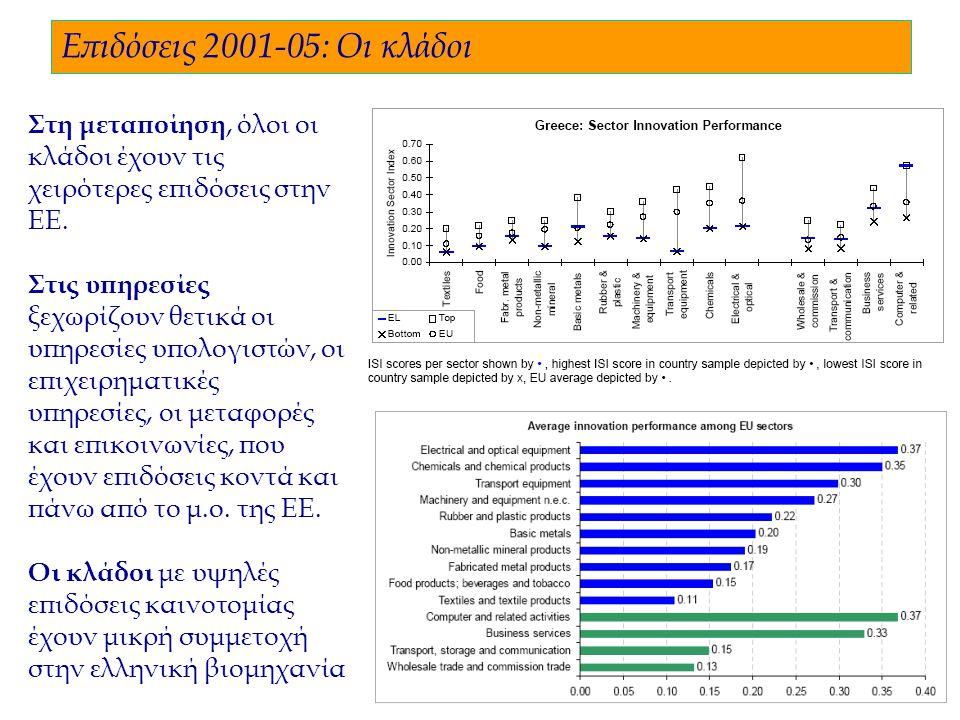 6 Επιδόσεις 2001-05: Οι κλάδοι Στη μεταποίηση, όλοι οι κλάδοι έχουν τις χειρότερες επιδόσεις στην ΕΕ.