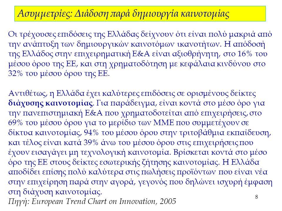 8 Οι τρέχουσες επιδόσεις της Ελλάδας δείχνουν ότι είναι πολύ μακριά από την ανάπτυξη των δημιουργικών καινοτόμων ικανοτήτων.