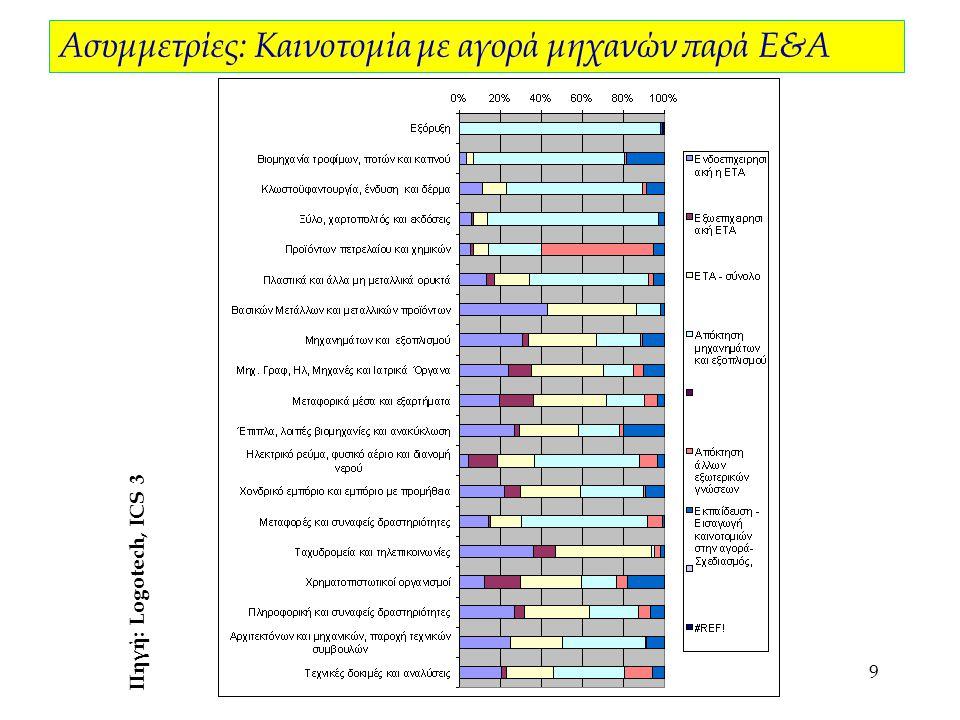 10 Η συνολική κρατική επένδυση στο πεδίο της καινοτομίας υπήρξε σχεδόν μηδενική: 2,4% του 3ου ΚΠΣ Αστοχίες πολιτικών: Ελάχιστη δημόσια δαπάνη ΠΟΛΙΤΙΚΕΣ 2000-2006 Αριθμός σχετικών μέτρων Κατανομή χρηματοδότησης καινοτομίας Μέτρα και δράσεις Βελτίωση της διακυβέρνησης και των πολιτικών καινοτομίας 23.3% Foresight Αξιολόγηση ερευνητικών ινστιτούτων Ανάπτυξη περιβάλλοντος καινοτομίαςt 1215.0% TANEO Μελέτες νέου θεσμικού πλαισίου e-government Εκκολαπτήρια Μεταφορά τεχνολογίας στις επιχειρήσεις 4953.9% Διάφορα μέτρα ΕΠΑΝ και ΠΕΠ περιφερειών για ενδιάμεσους φορείς Πόλοι καινοτομίας46.5% Πόλοι Καινοτομίας / Ζώνη Καινοτομίας Δημιουργία καινοτόμων επιχειρήσεων 2223.3% Spin-offs (ΠΡΑΞΕ).