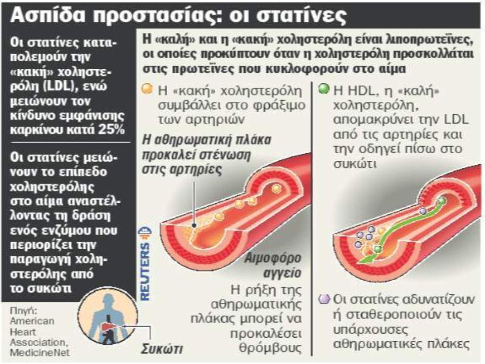 Χοληστερόλη & υγεία.