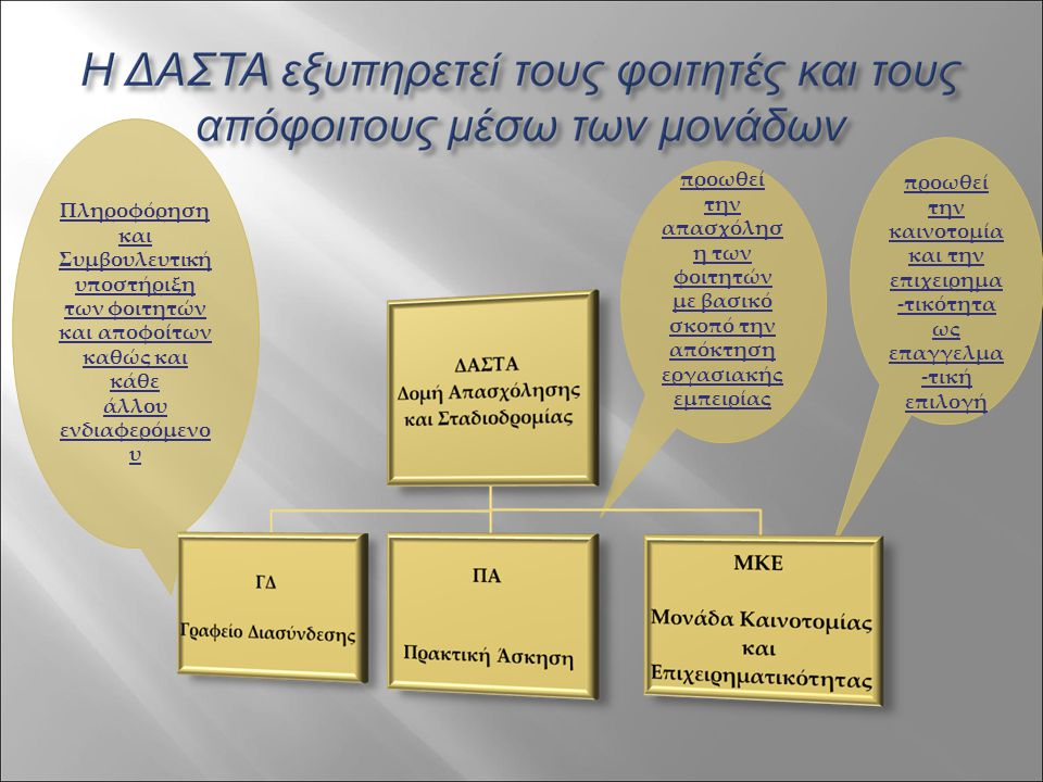 Πληροφόρηση και Συμβουλευτική υποστήριξη των φοιτητών και αποφοίτων καθώς και κάθε άλλου ενδιαφερόμενο υ προωθεί την καινοτομία και την επιχειρημα -τι